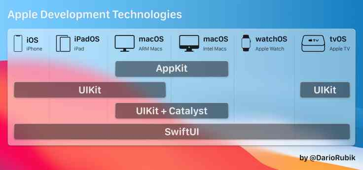 Apple development technologies