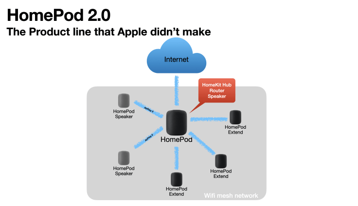 What the HomePod could have been