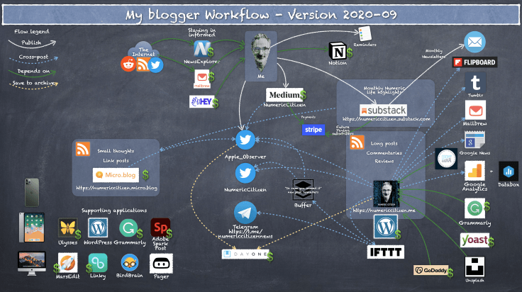 My blogger workflow as of September of 2020.