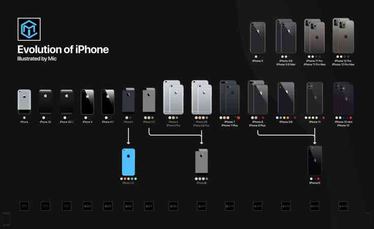 Nice graphic of the iPhone generations - By @iMicSun