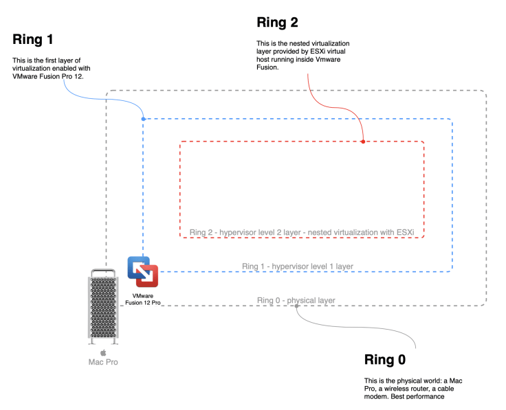 """Virtualization layers also named """"rings"""""""