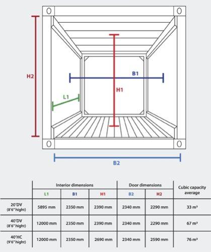 dimensiones_container