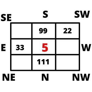 Lo Shu Grid Name Correction