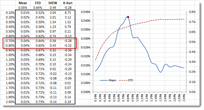 This figure shows the data table computing the mean, standard deviation, skew and kurtosis of the daily returns of FX EURUSD, by varying the stop-loss level
