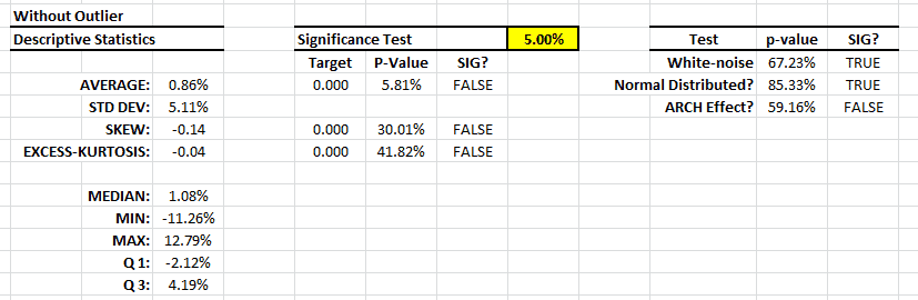 Summary statistics table for the active trading excess returns after removing one outlier data point