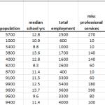 Dataset for PCA tutorial