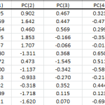 PCA output table showing the values of each PC