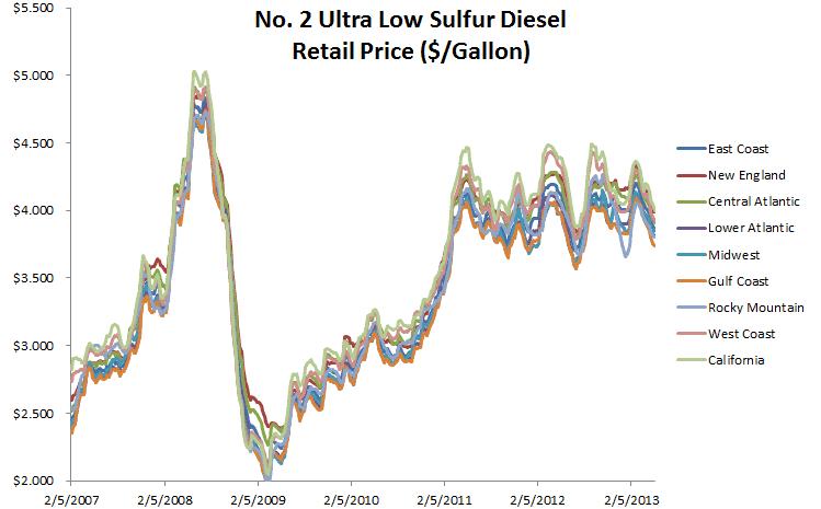 Making Sense of Diesel Prices