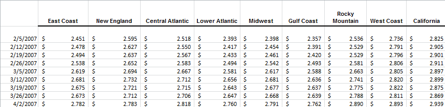 No.2 ultra low sulfur highway weekly retail price average for the Nine (9) EIA PADD regions
