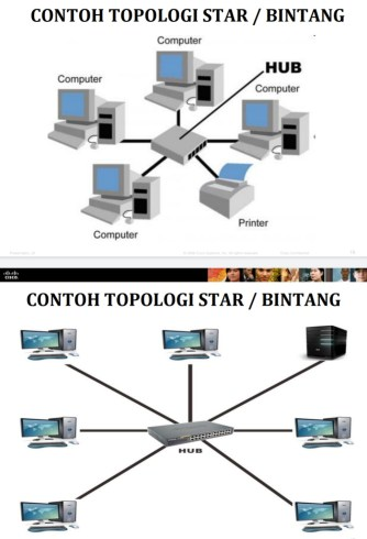 Jenis Topologi : jenis, topologi, Topologi, Jaringan, Netijen