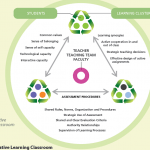 Th einnovative learning clasroom
