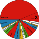 true-majority-pie-chart.png