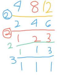 Cara Mencari Faktor Persekutuan Terbesar : mencari, faktor, persekutuan, terbesar, Menentukan, Kelipatan, Persekutuan, Terkecil, (KPK), Faktor, Terbesar, Dengan, Prima, Materi, Matematika, Kelas