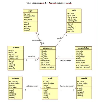 tugas – Nurliana's Blog – berbagi ilmu dan tugas kuliah sistem informasi