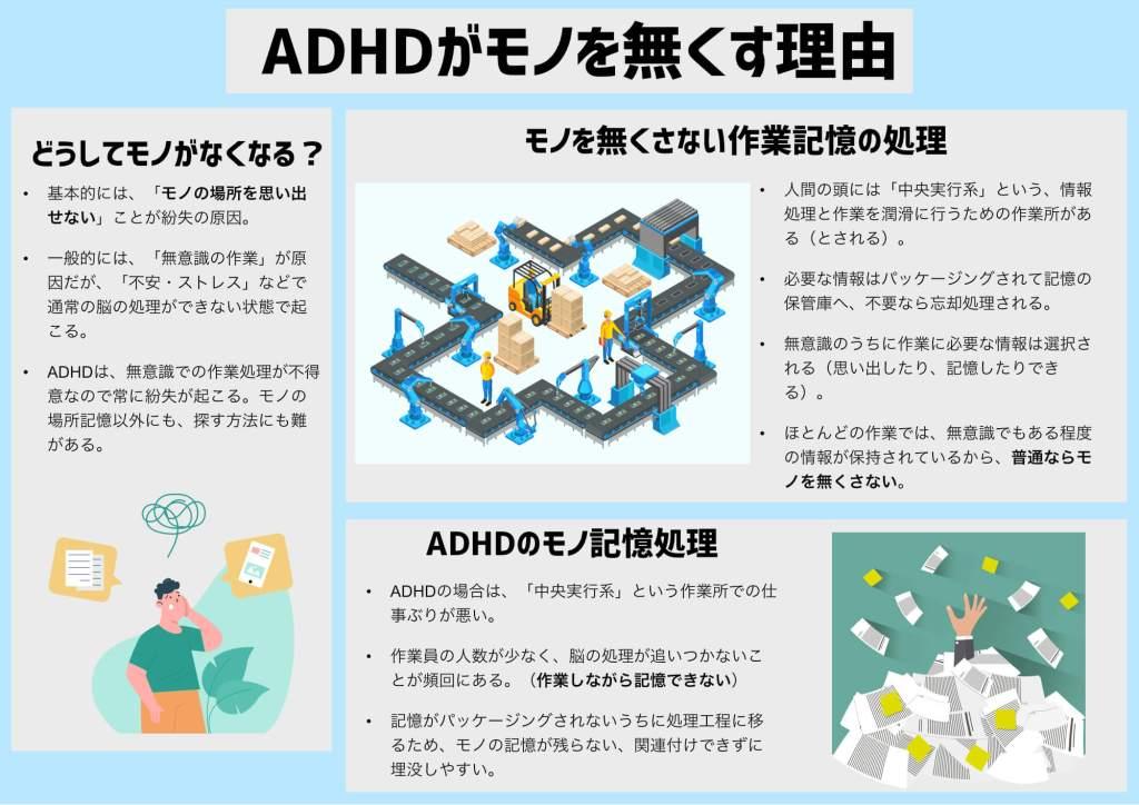 ADHDがモノをなくしやすい理由の図解