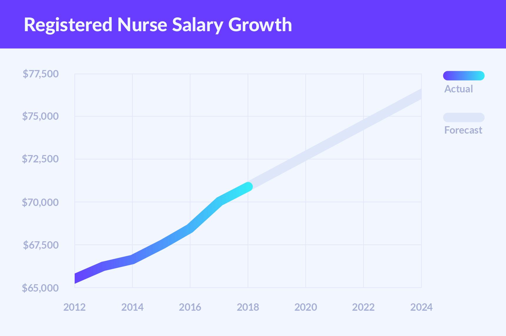 Registered Nurse Salary How Much Do Rns Make