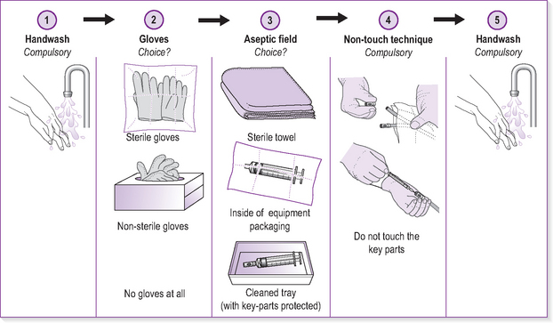 an aseptic technique Aseptic processing refers to the various techniques that go into ensuring that the product is free of contaminants, thereby reducing the risk of infection to the patient aseptic processing, is the processing of drug components, drug product containers, and excipients in a manner that precludes microbial contamination of the final sealed product.