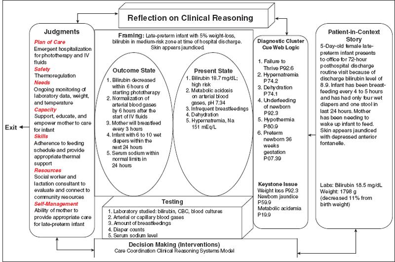 Care Coordination for a Neonatal Patient | Nurse Key