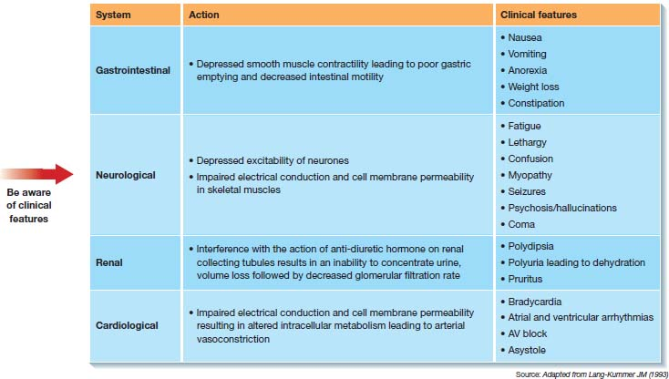 Top: bifurcation of cancers associated with hypercalcaemia into ÒcommonÓ, Òless commonÓ. Below: table with columns- ÒsystemÓ, ÒactionÓ, Òclinical featuresÓ. Middle: grades of hypercalcaemia- mild, moderate, severe. Bottom: list for Òmanagement of hypercalcaemia of malignancyÓ.