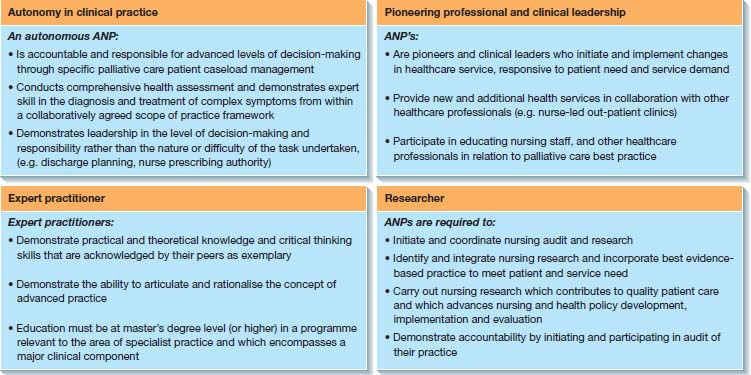 Top: definitions of advanced nursing practice (ANP), ANP roles. Middle- four core competencies for ANP- autonomy, pioneering professional and clinical leadership, expert practitioner, researcher. Bottom: eight musts for ANP.