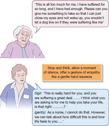 Top: left- definitions of ÒSuicideÓ, ÒAssisted suicideÓ. Right- flowchart; ÒEuthanasiaÓ bifurcates to ÒvoluntaryÓ, Ònon-voluntaryÓ euthanasia. Voluntary euthanasia to Òphysician/clinician assisted suicideÓ. Bottom: conversation of nurse empathizing with patient who wants assisted suicide.