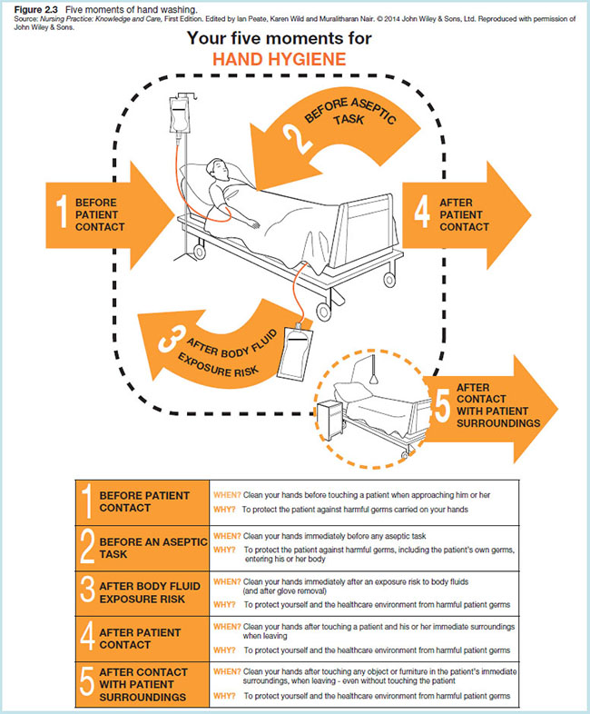 Diagram shows five moments of hand hygiene with markings for before patient contact, before aseptic task, after body fluid exposure risk, after patient contact and after contact with patient surroundings.