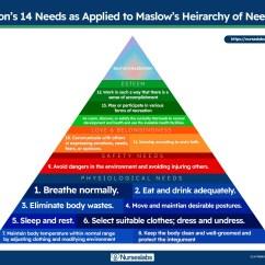Bandura Social Learning Theory Diagram Honda Radio Wiring Virginia Henderson Nursing Need Nurseslabs