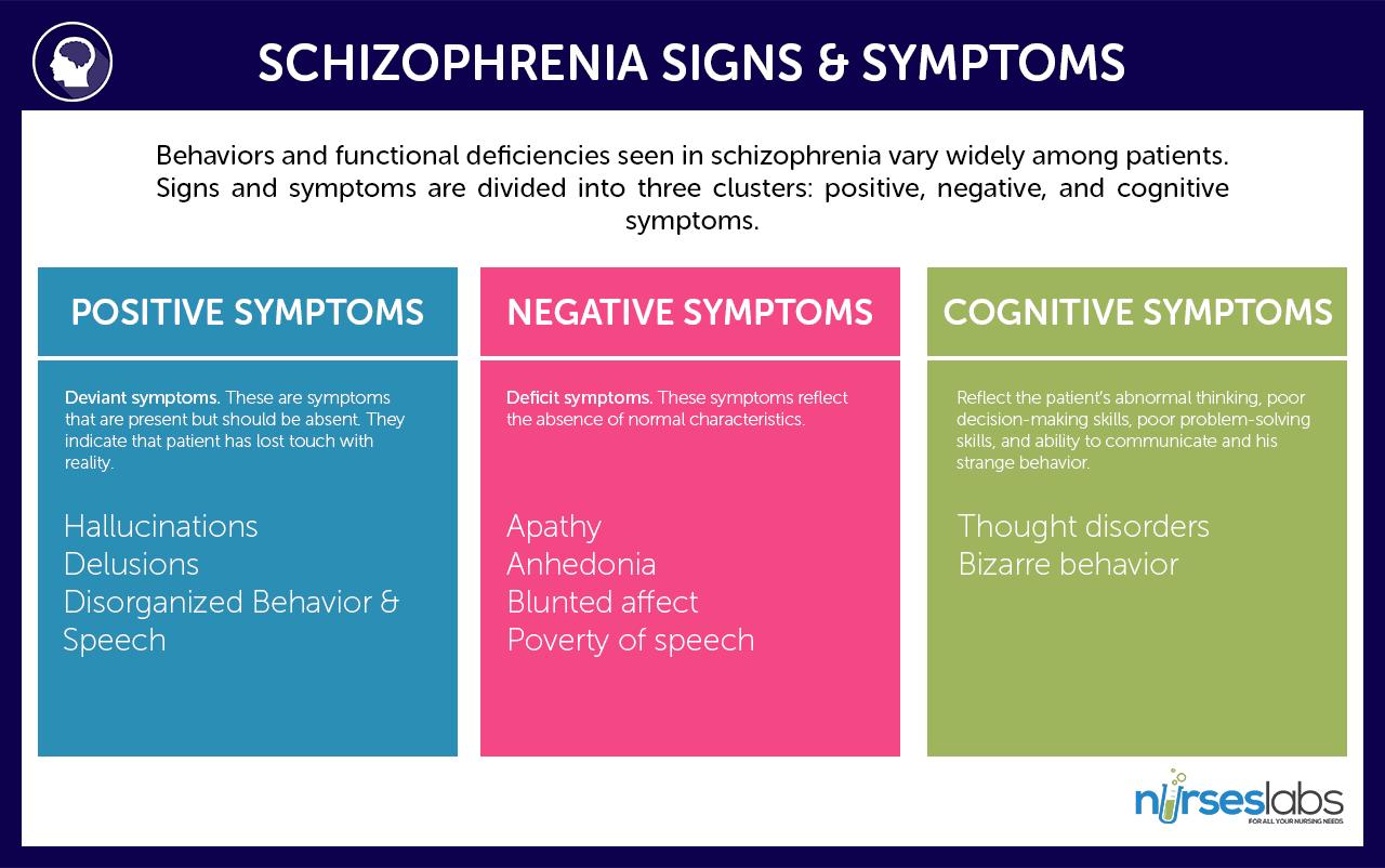 Worksheet Schizoaffective Patients