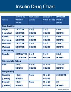 Insulin chart for nurses diabetes mellitus nursing care management also gungoz  eye rh