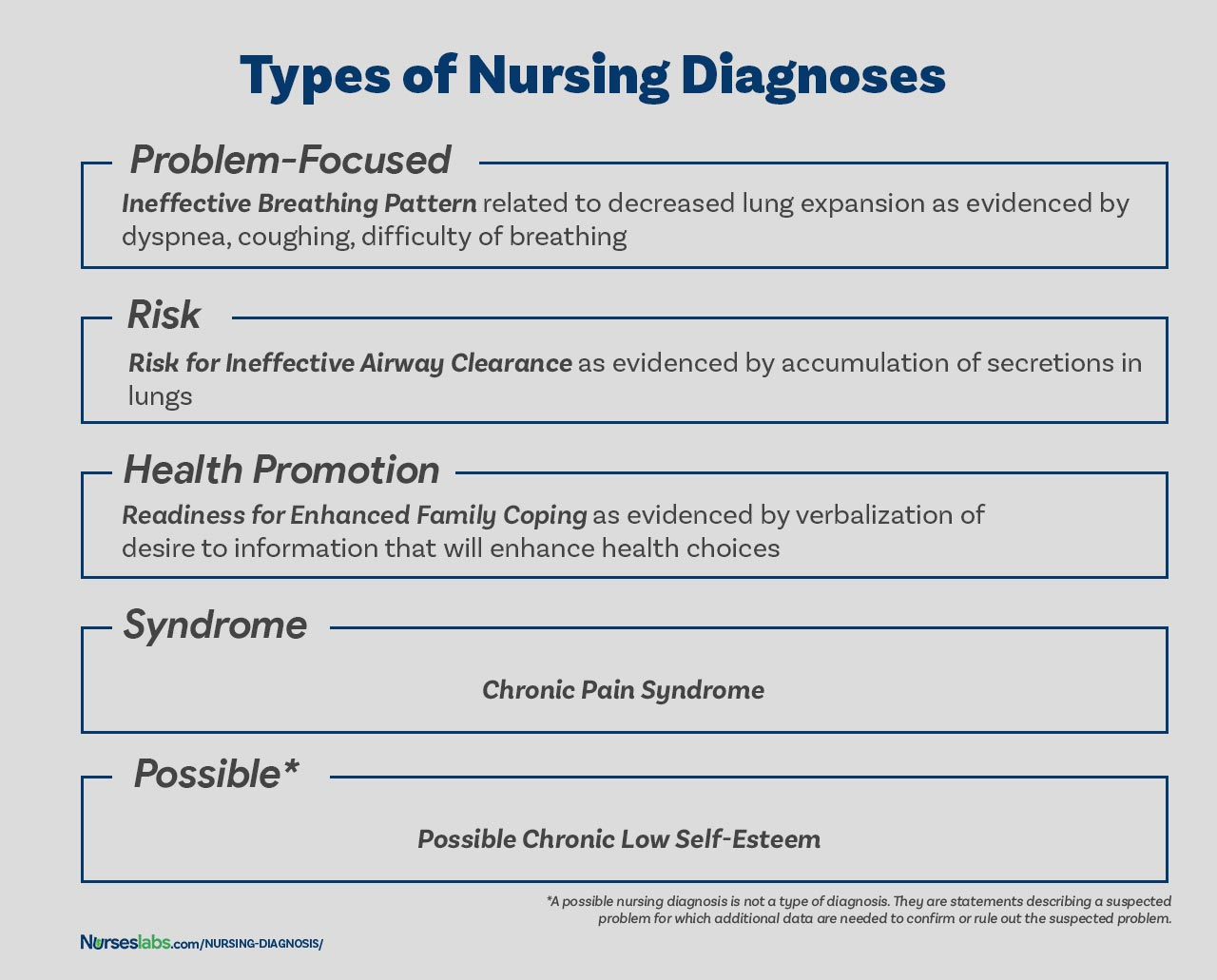 Nursing Diagnosis Guide For All You Need To Know