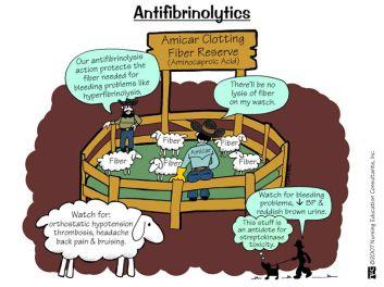 Antifibrinolitics