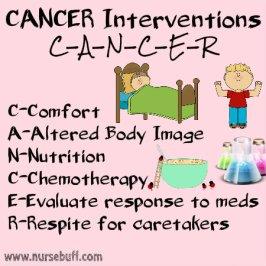 Cancer-interventions-nursing-mnemonic