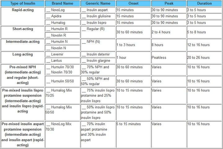 Insulin chart also nursessity rh wordpress