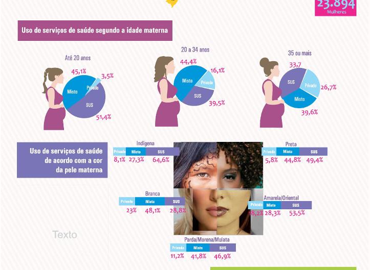 Nascer no Brasil: inquérito nacional sobre parto e nascimento.