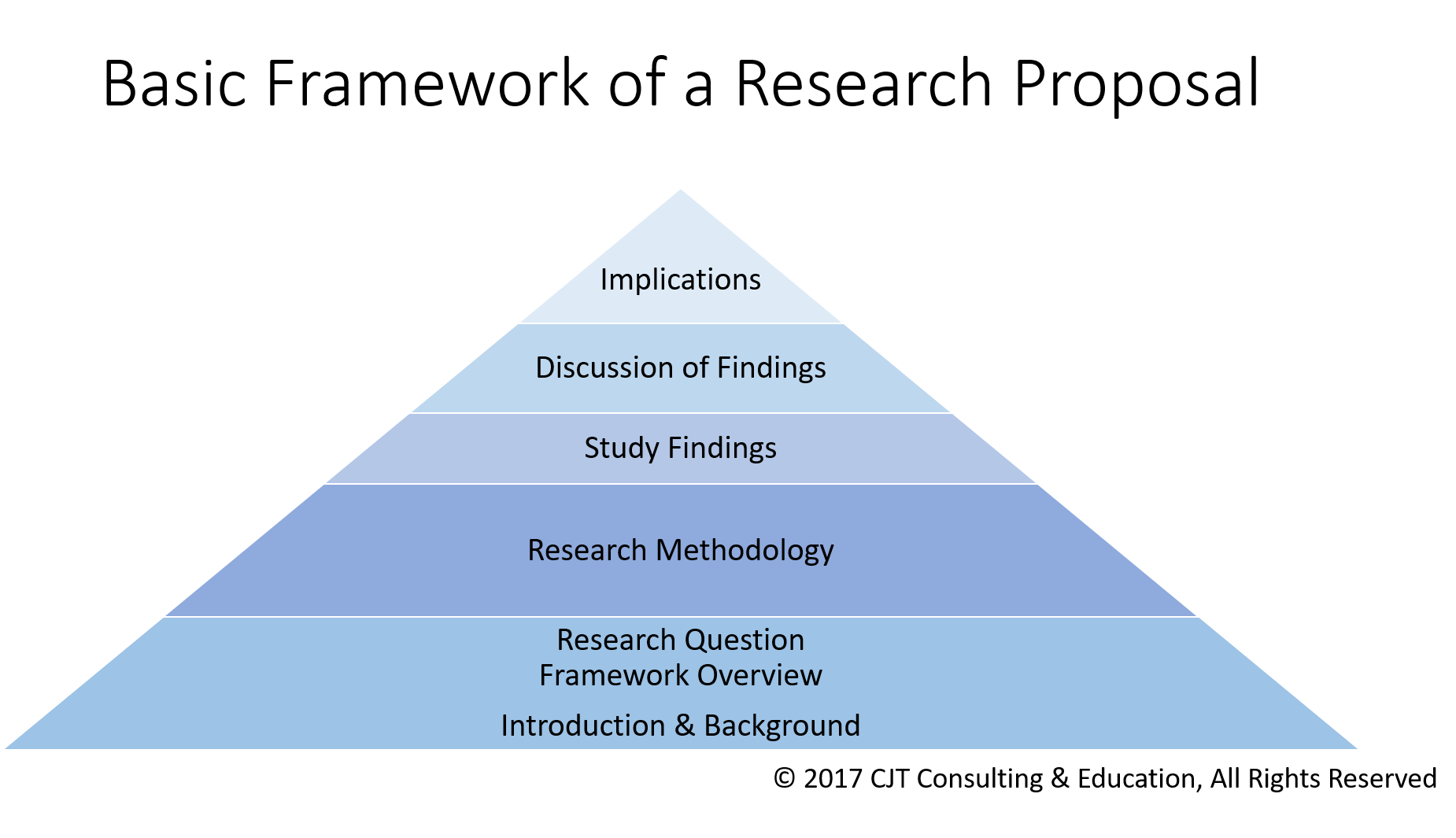 How To Use A Theory To Frame Your Research Study Nursing