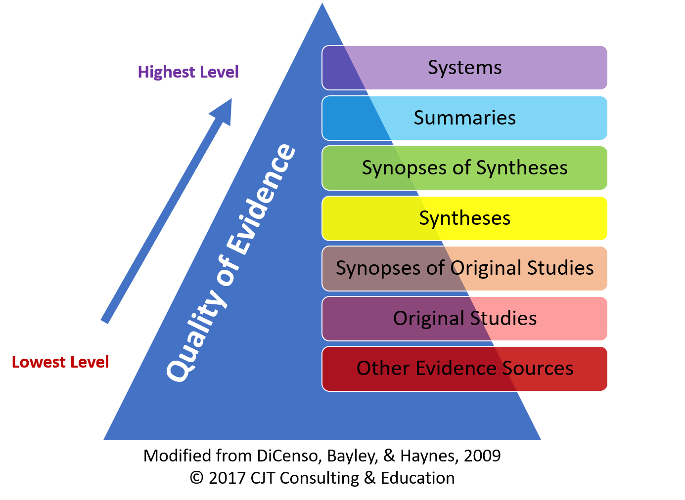Levels of Evidence: The 6S Pyramid