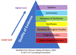 Evidence based practice basics what is a systematic review the 6s pyramid more rigorous levels of evidence are found at the top a fandeluxe Gallery