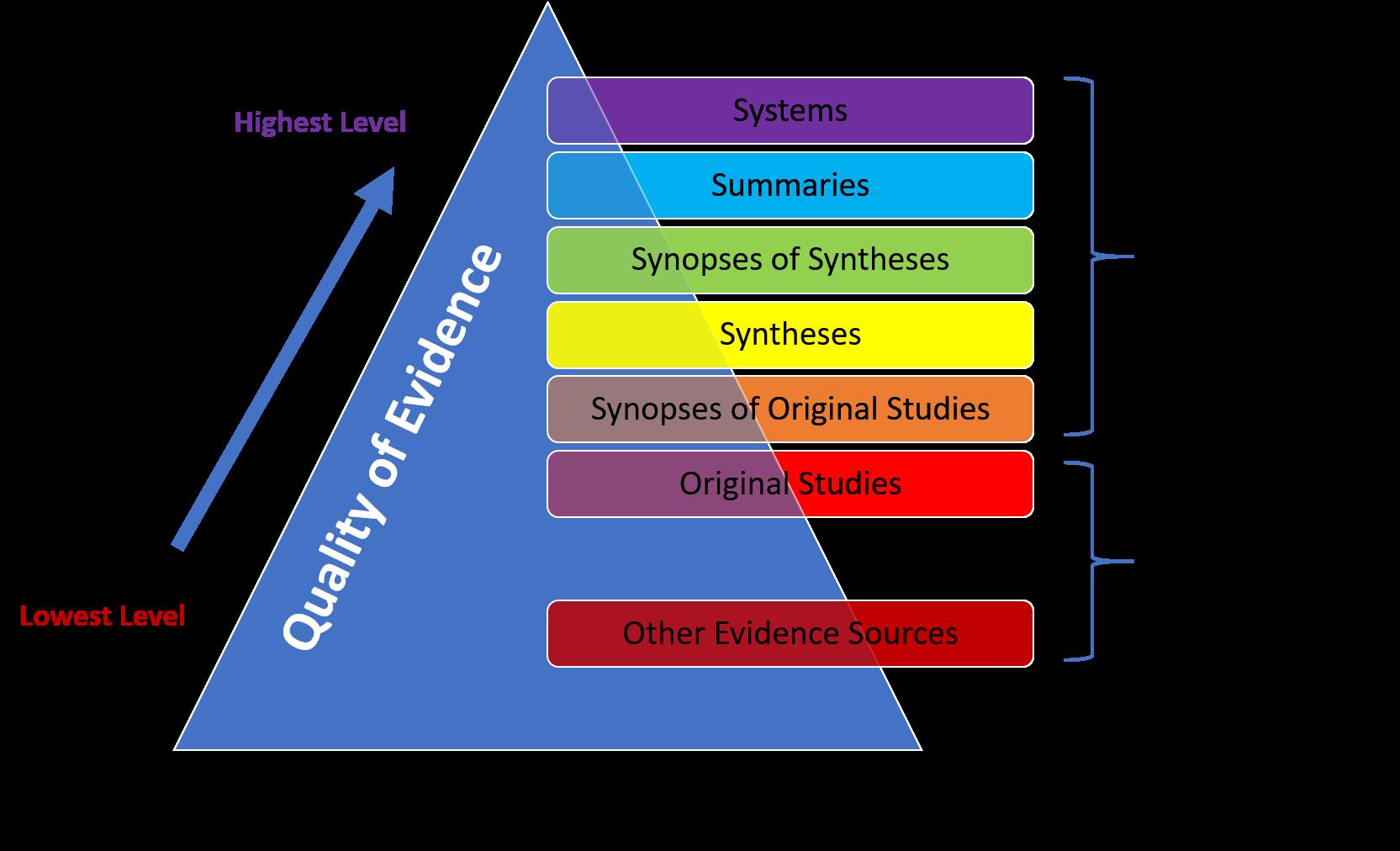 6spyramid 7levelscategories