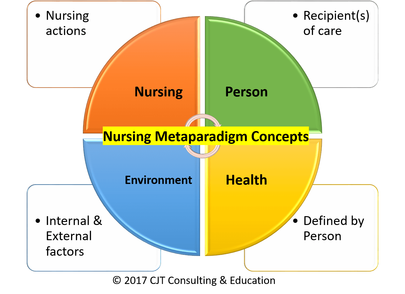 4 concepts of nursing metaparadigm