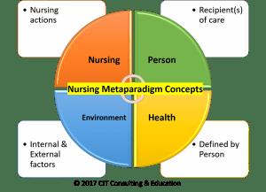 The Four Nursing Metaparadigm Concepts