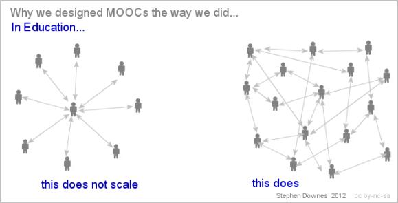 MOOC design by Stephen Downes