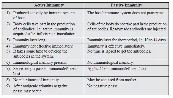 Differences Between Active and Passive Acquired Immunity