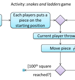 the rake symbol in the move piece action above is used to show that the action is described in another subsidiary activity diagram elsewhere  [ 1202 x 682 Pixel ]