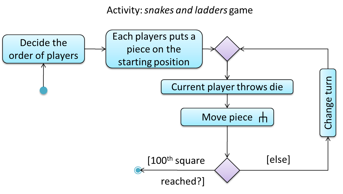 hight resolution of the rake symbol in the move piece action above is used to show that the action is described in another subsidiary activity diagram elsewhere