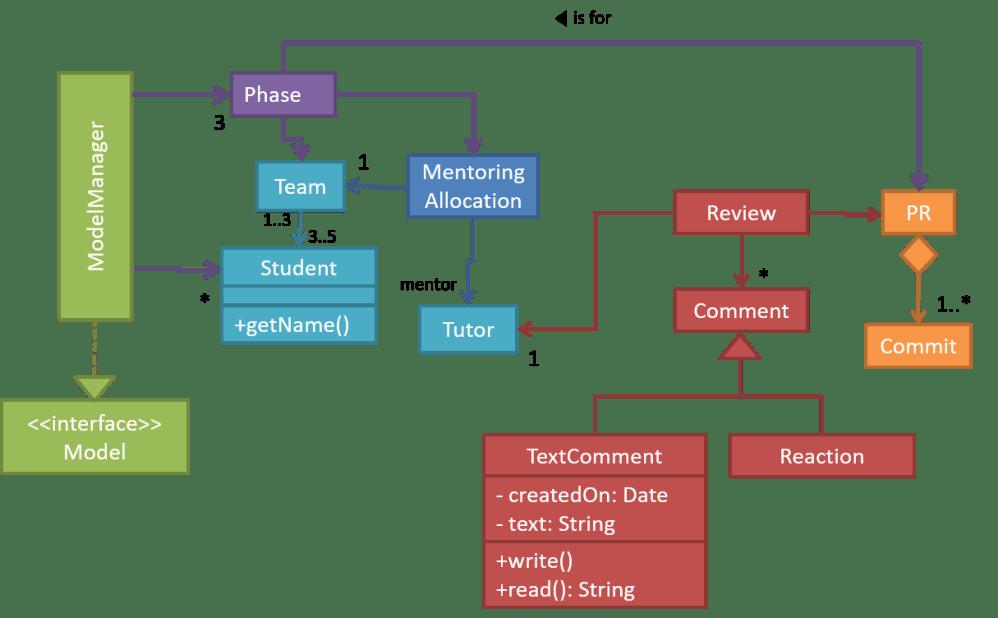 medium resolution of an example class diagram