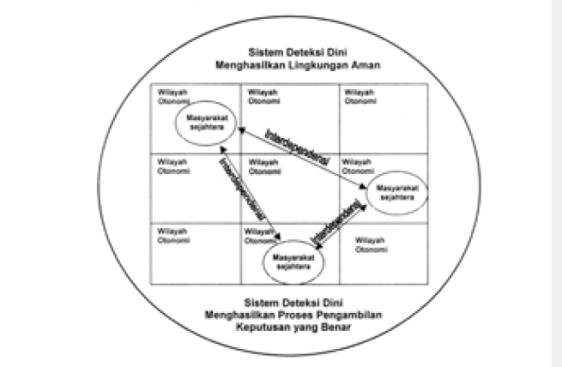 Sistem Deteksi Dini Menghasilkan Lingkungan Aman/Foto Nusantaranews