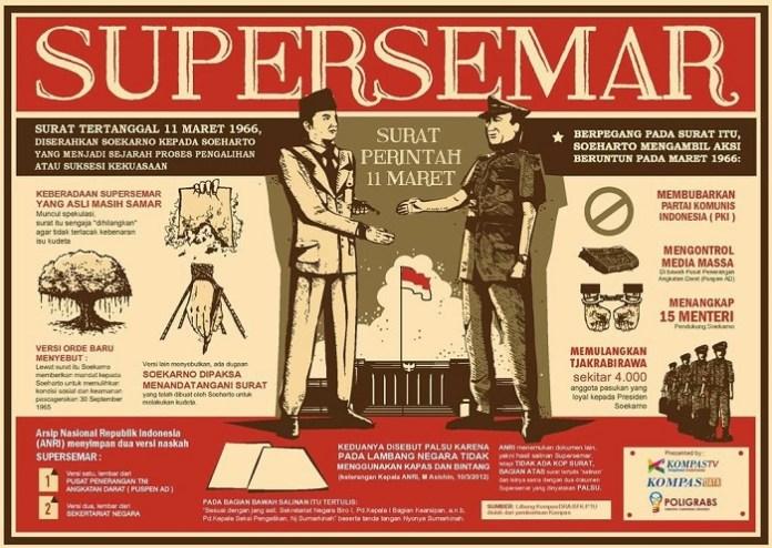 Supersemar/Infografis: Istimewa