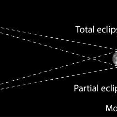 Diagram Parts Of The Sun Razor E150 Wiring Solar Eclipse Nustem