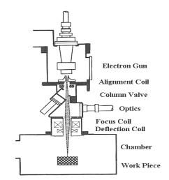 electron beam diagram wiring diagrams favorites electron beam lithography process diagram electron beam diagram [ 2147 x 2379 Pixel ]