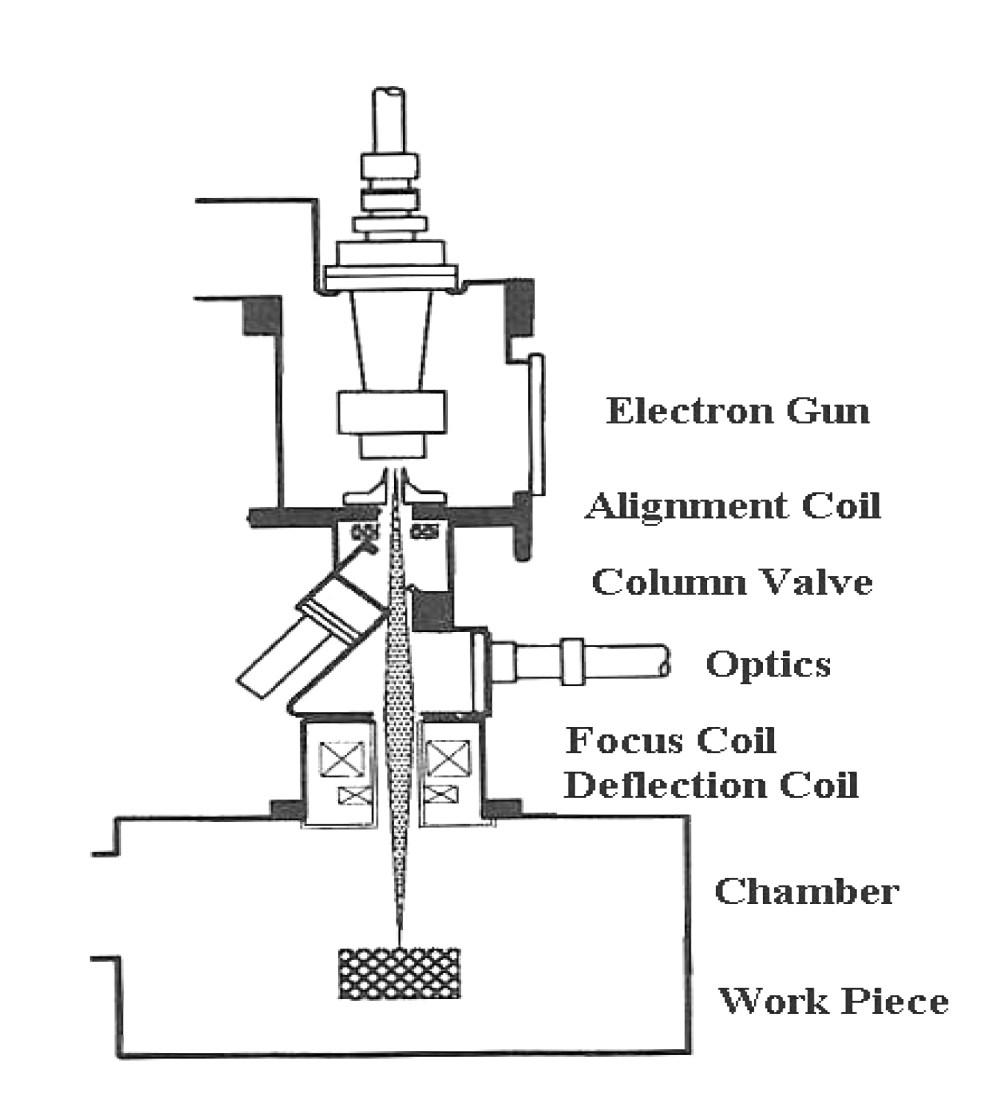 medium resolution of electron beam diagram wiring diagrams favorites electron beam lithography process diagram electron beam diagram